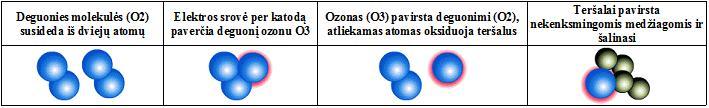 Ozono generatoriaus veikimas