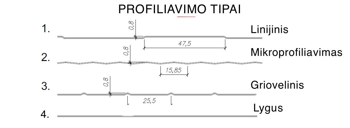 Profiliavimo tipai